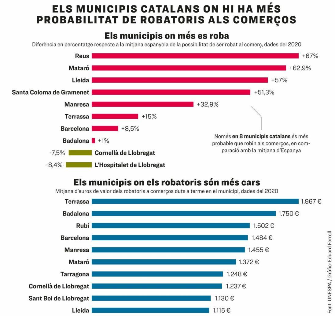 Municipios-catalanes-con-mas-robos
